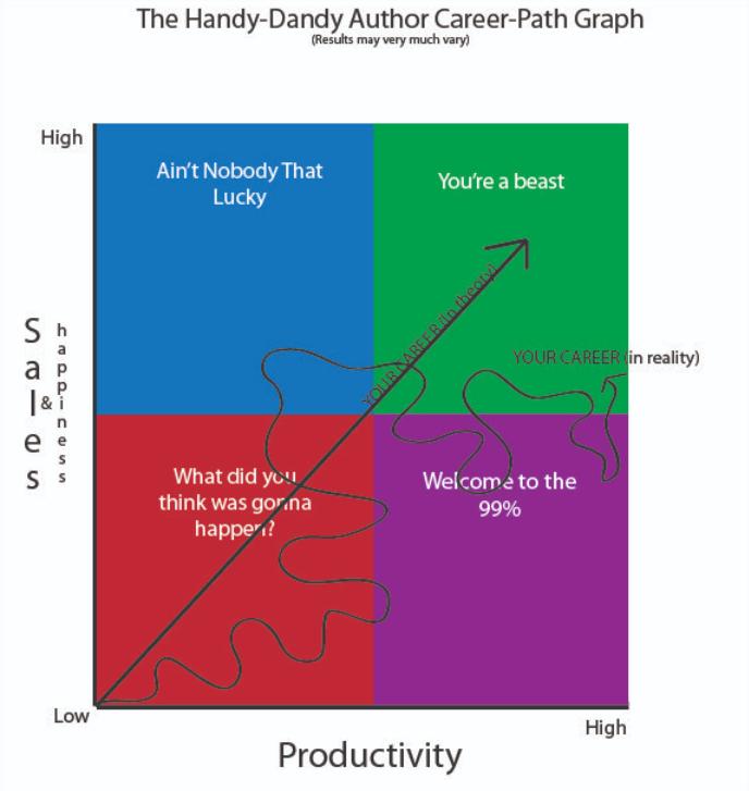 The Handy Dandy Author Career Path Graph